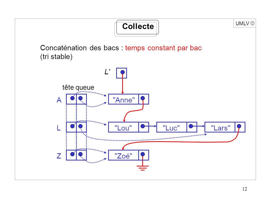 12 UMLV Collecte Concaténation des bacs : temps constant par bac (tri stable) tête queue A Anne L L Lou Luc Lars Z Zoé