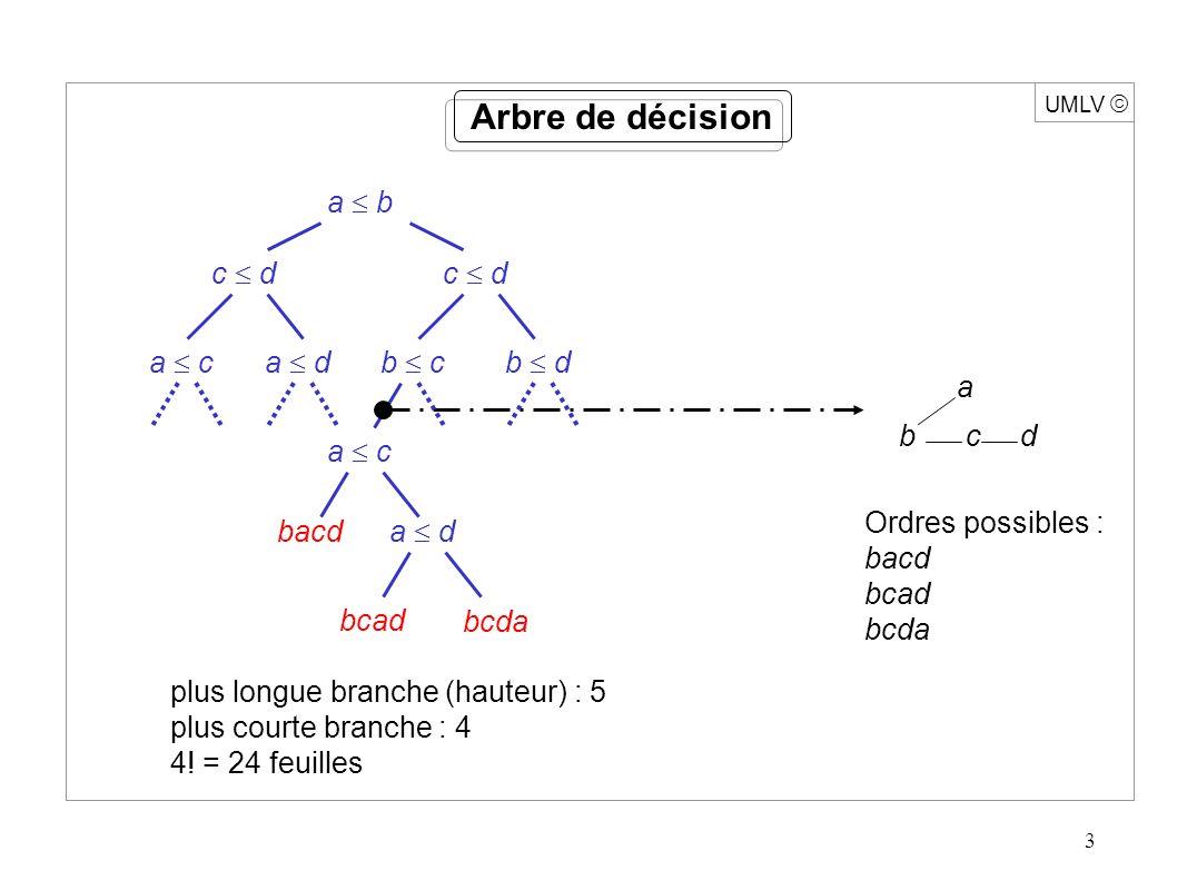 3 UMLV Arbre de décision plus longue branche (hauteur) : 5 plus courte branche : 4 4.