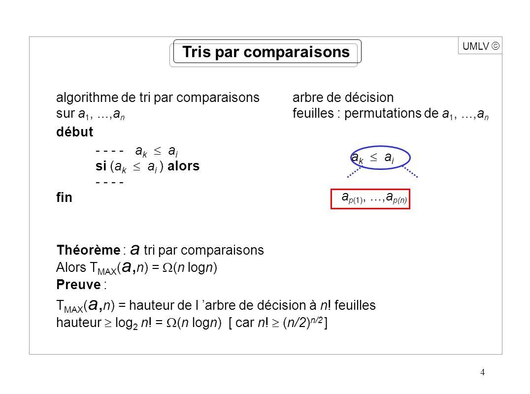 4 UMLV Tris par comparaisons algorithme de tri par comparaisonsarbre de décision sur a 1,...,a n feuilles : permutations de a 1,...,a n début - - - - a k a i si (a k a i ) alors - - - - fin Théorème : a tri par comparaisons Alors T MAX ( a, n) = (n logn) Preuve : T MAX ( a, n) = hauteur de l arbre de décision à n.