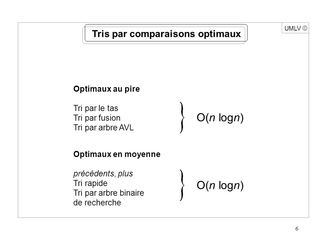 6 UMLV Tris par comparaisons optimaux Optimaux au pire Tri par le tas Tri par fusion Tri par arbre AVL Optimaux en moyenne précédents, plus Tri rapide Tri par arbre binaire de recherche O(n logn)