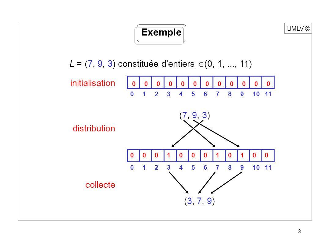 8 UMLV Exemple L = (7, 9, 3) constituée dentiers (0, 1,..., 11) initialisation distribution collecte (3, 7, 9) 0 10243576810911 00000000000 10243576810911 000010100010 (7, 9, 3)