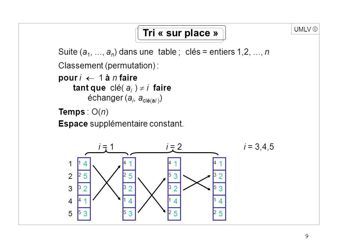9 UMLV Tri « sur place » Suite (a 1,..., a n ) dans une table ; clés = entiers 1,2,..., n Classement (permutation) : pour i 1 à n faire tant que clé( a i ) i faire échanger (a i, a clé(ai ) ) Temps : O(n) Espace supplémentaire constant.
