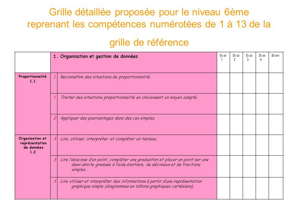 Grille détaillée proposée pour le niveau 6ème reprenant les compétences numérotées de 1 à 13 de la grille de référence 1. Organisation et gestion de d