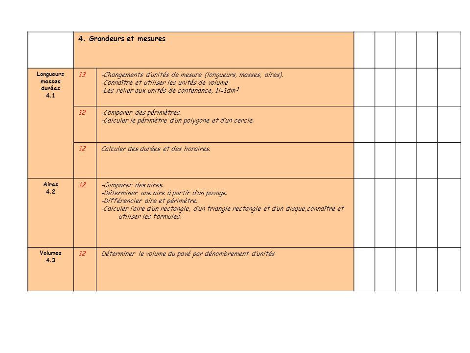 4. Grandeurs et mesures Longueurs masses durées 4.1 13-Changements dunités de mesure (longueurs, masses, aires). -Connaître et utiliser les unités de