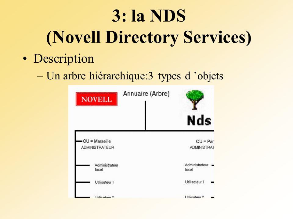 3: la NDS (Novell Directory Services) Description –Un arbre hiérarchique:3 types d objets