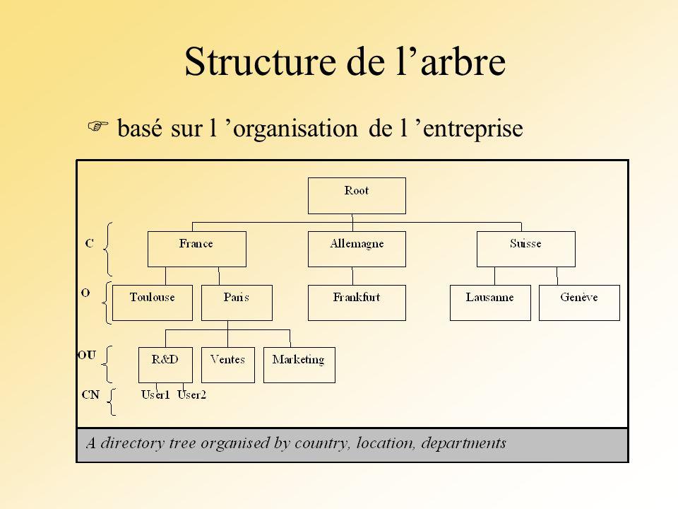 Structure de larbre basé sur l organisation de l entreprise