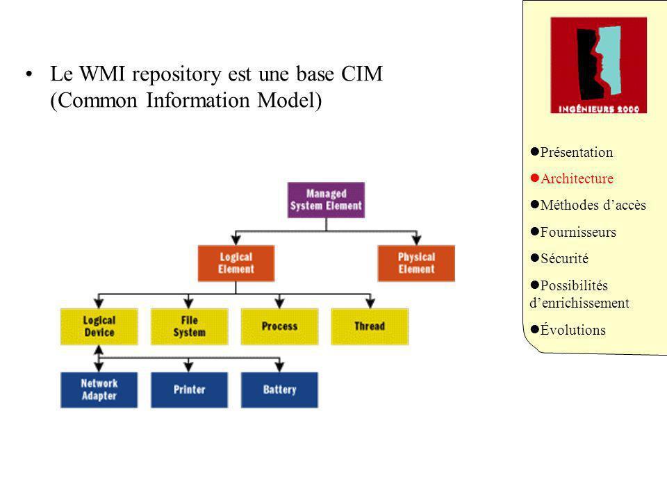 Le WMI repository est une base CIM (Common Information Model) Présentation Architecture Méthodes daccès Fournisseurs Sécurité Possibilités denrichissement Évolutions