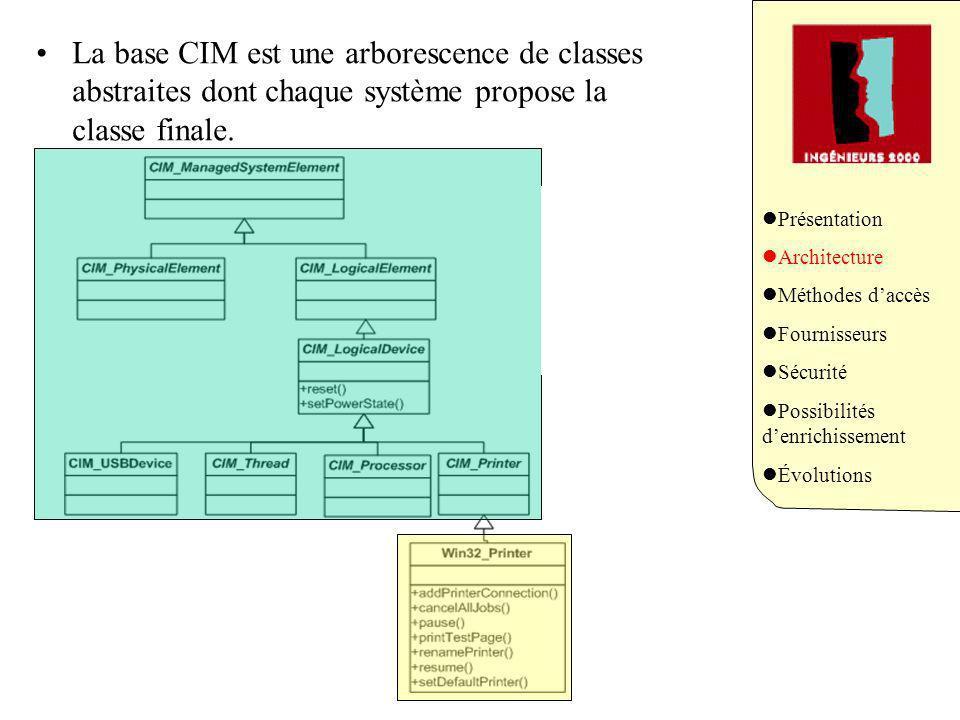 polymorphisme La base CIM est une arborescence de classes abstraites dont chaque système propose la classe finale. Implémentation par le constructeur