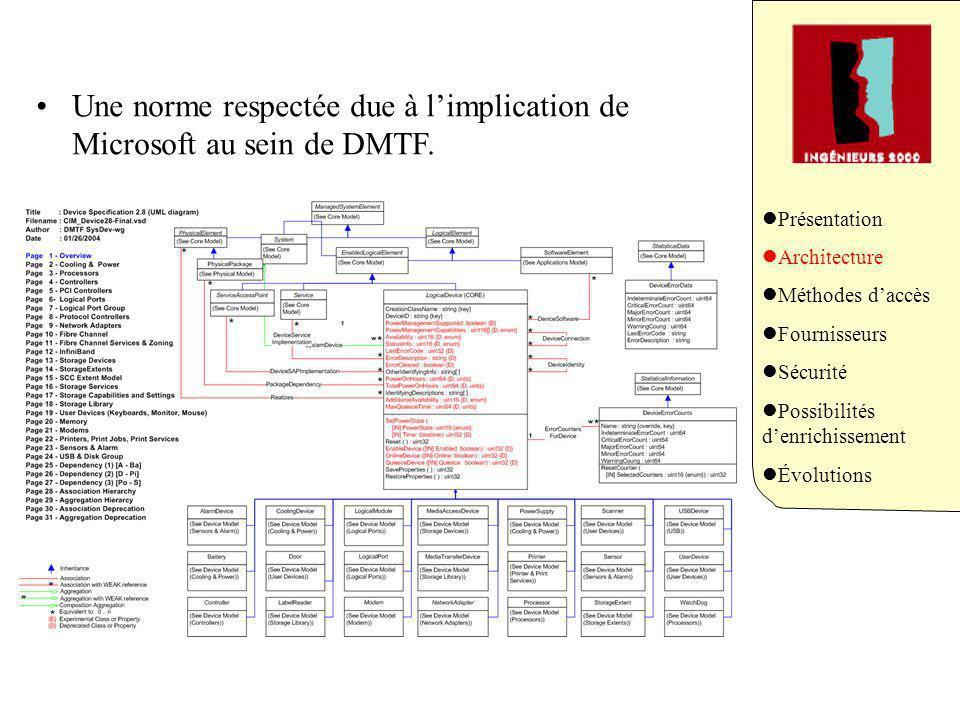 Une norme respectée due à limplication de Microsoft au sein de DMTF. Présentation Architecture Méthodes daccès Fournisseurs Sécurité Possibilités denr