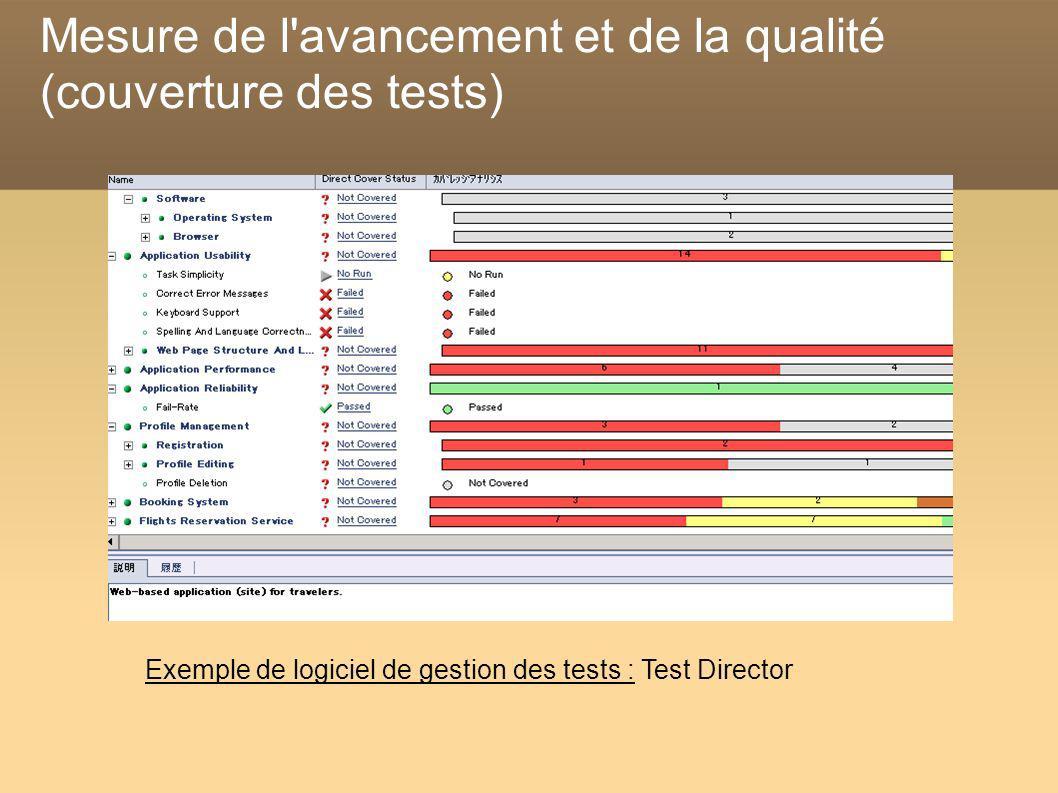 Mesure de l'avancement et de la qualité (couverture des tests) Exemple de logiciel de gestion des tests : Test Director