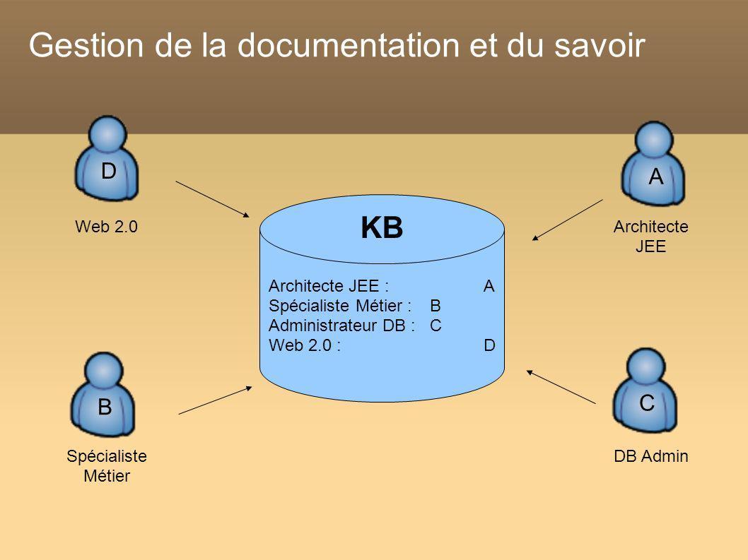 Gestion de la documentation et du savoir Architecte JEE : A Spécialiste Métier : B Administrateur DB : C Web 2.0 :D KB Web 2.0 D Architecte JEE A DB A