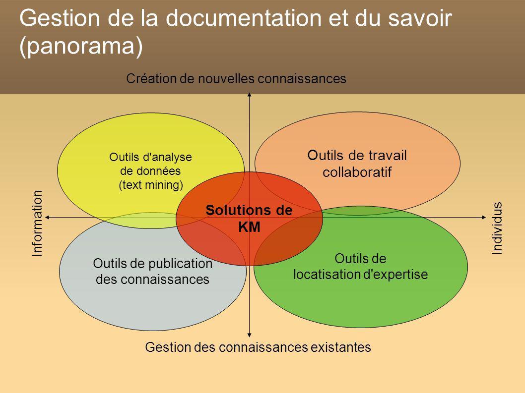 Gestion de la documentation et du savoir (panorama) Information Individus Création de nouvelles connaissances Gestion des connaissances existantes Out
