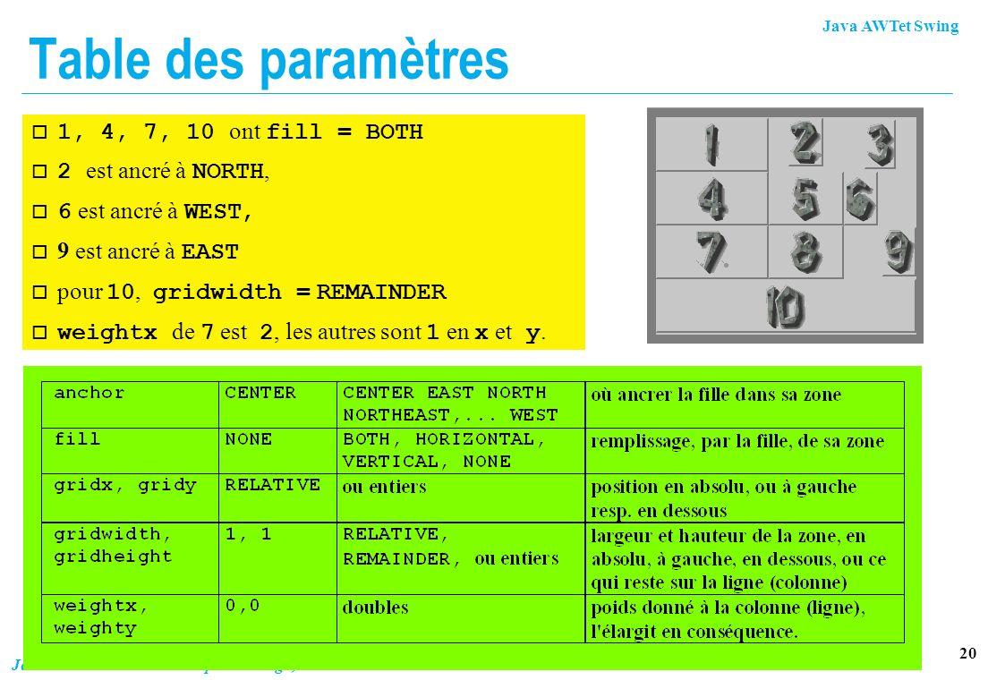 Java AWTet Swing 20 Jean Berstel - Institut Gaspard Monge, Université Marne-la-Vallée Table des paramètres 1, 4, 7, 10 ont fill = BOTH 2 est ancré à N