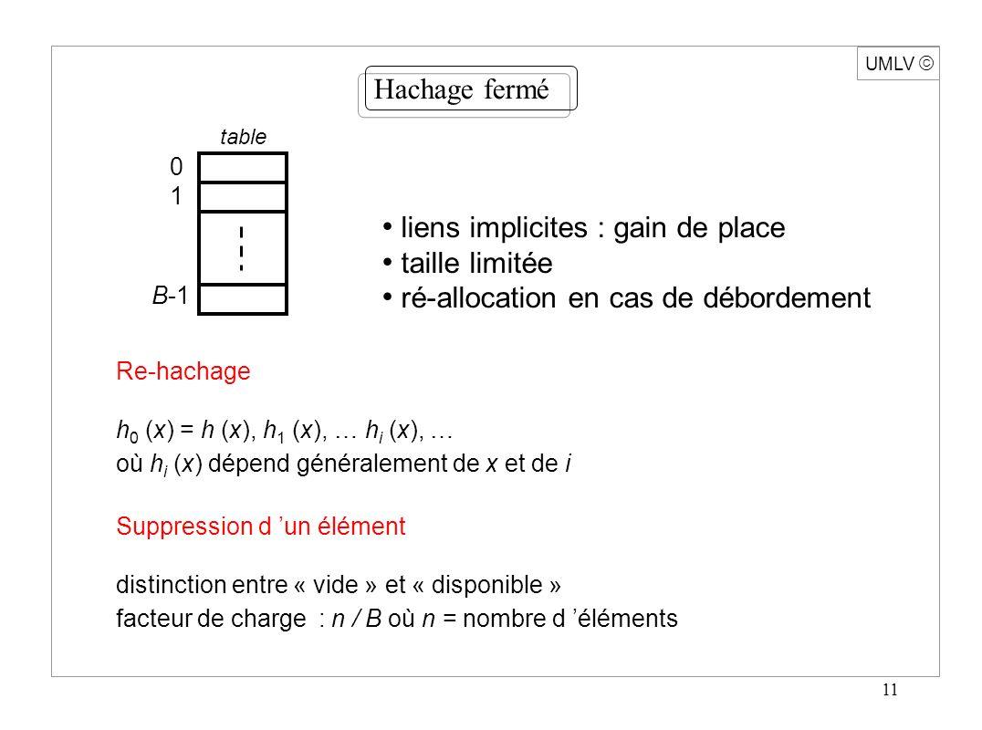 11 UMLV Hachage fermé table 0101 B-1 liens implicites : gain de place taille limitée ré-allocation en cas de débordement Re-hachage h 0 (x) = h (x), h 1 (x), … h i (x), … où h i (x) dépend généralement de x et de i Suppression d un élément distinction entre « vide » et « disponible » facteur de charge : n / B où n = nombre d éléments