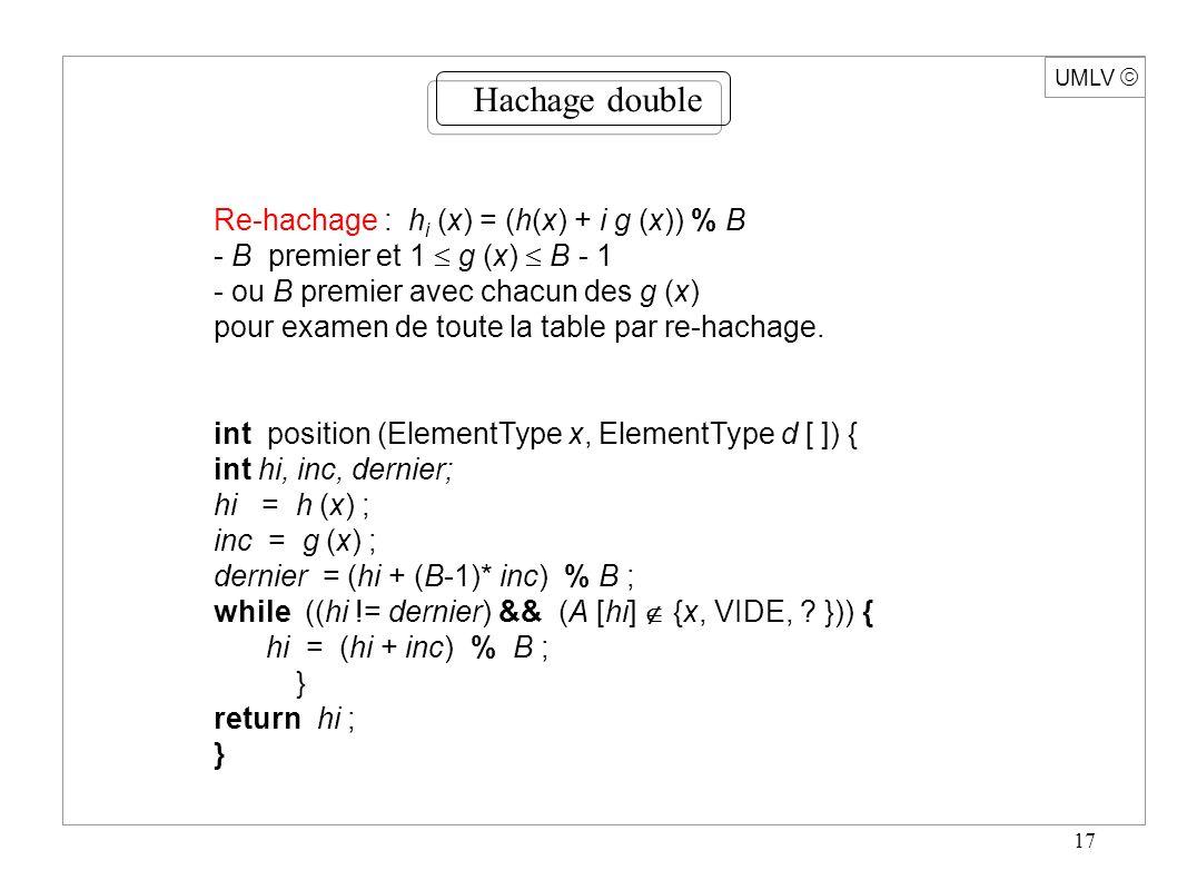 17 UMLV Hachage double Re-hachage : h i (x) = (h(x) + i g (x)) % B - B premier et 1 g (x) B - 1 - ou B premier avec chacun des g (x) pour examen de toute la table par re-hachage.
