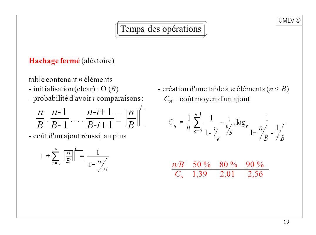 19 Hachage fermé (aléatoire) table contenant n éléments - initialisation (clear) : O (B) - probabilité d avoir i comparaisons : - coût d un ajout réussi, au plus n/B 50 % 80 % 90 % C n 1,39 2,01 2,56 UMLV Temps des opérations - création d une table à n éléments (n B) C n = coût moyen d un ajout