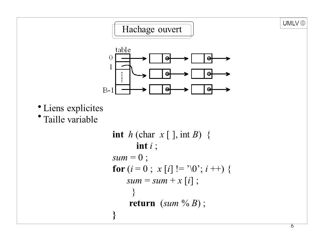 6 UMLV Hachage ouvert Liens explicites Taille variable int h (char x [ ], int B) { int i ; sum = 0 ; for (i = 0 ; x [i] != \0; i ++) { sum = sum + x [i] ; } return (sum % B) ; }