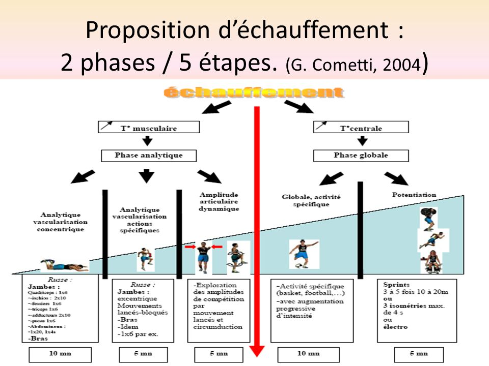 Proposition déchauffement : 2 phases / 5 étapes. (G. Cometti, 2004 )