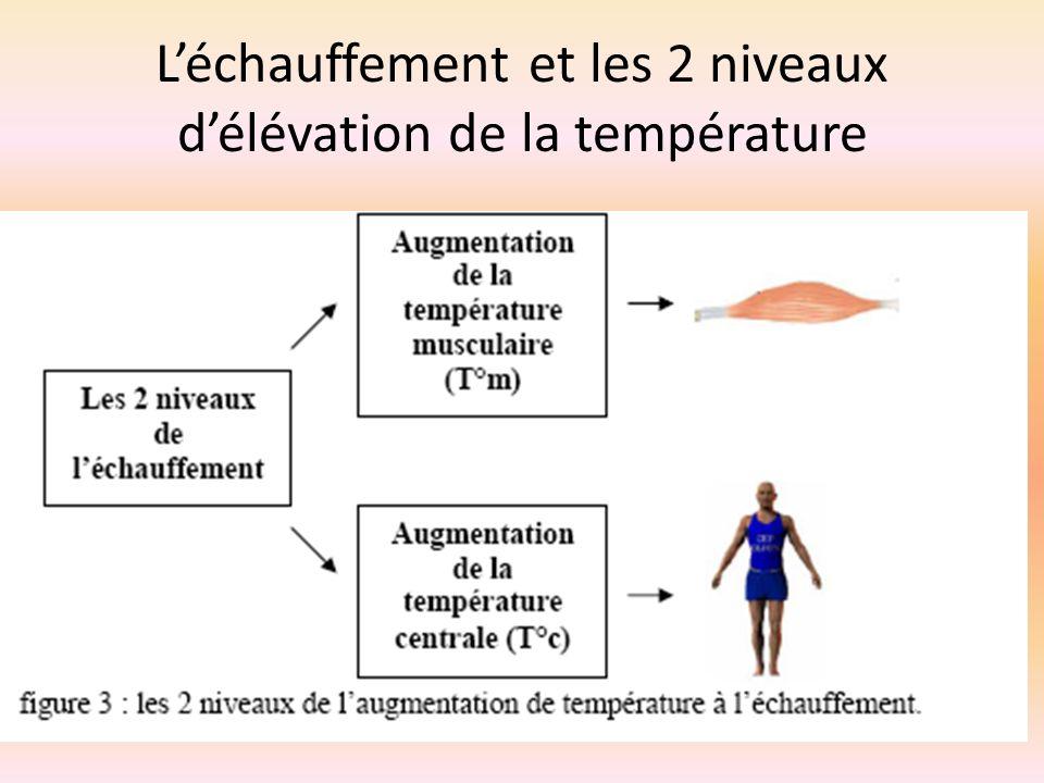 Léchauffement et les 2 niveaux délévation de la température