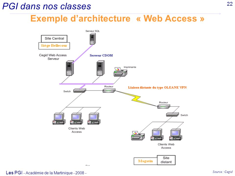 Exemple darchitecture « Web Access » PGI dans nos classes Les PGI - Académie de la Martinique - 2008 - 22 Source : Cegid