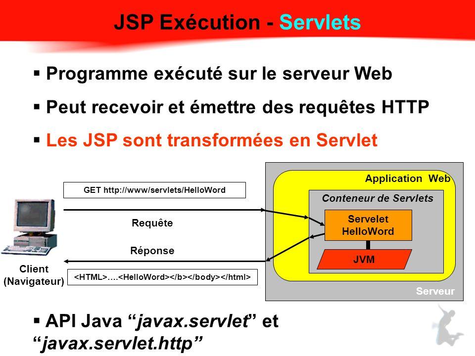 JSP Exécution - Servlets Programme exécuté sur le serveur Web Peut recevoir et émettre des requêtes HTTP Les JSP sont transformées en Servlet JVM Servelet HelloWord Requête Serveur Client (Navigateur) GET http://www/servlets/HelloWord Application Web ….