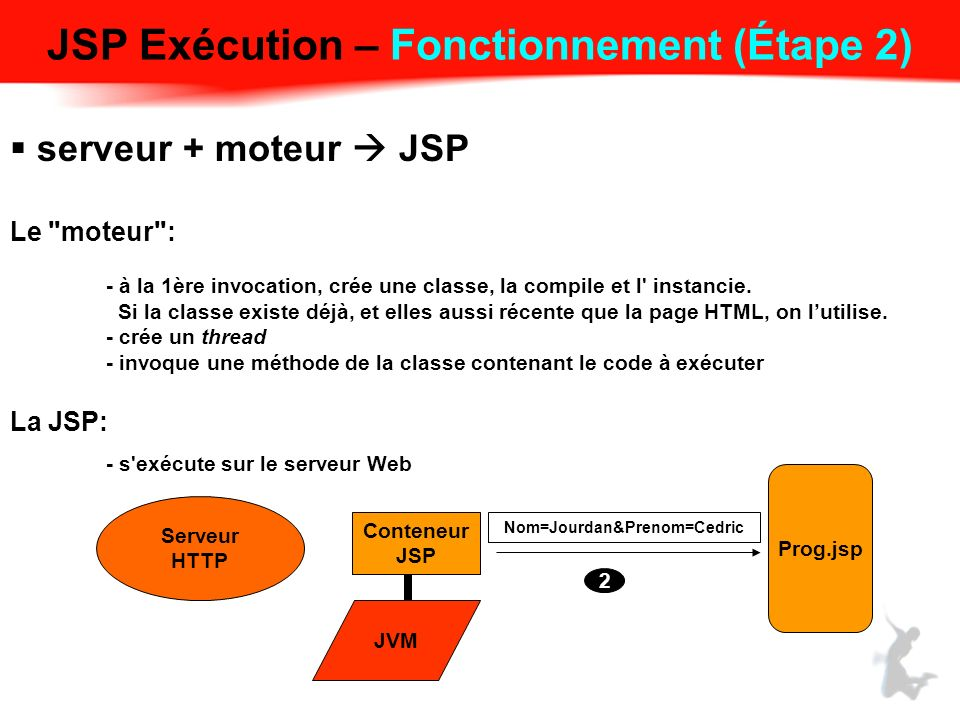 JSP Exécution – Fonctionnement (Étape 2) serveur + moteur JSP Le moteur : - à la 1ère invocation, crée une classe, la compile et l instancie.