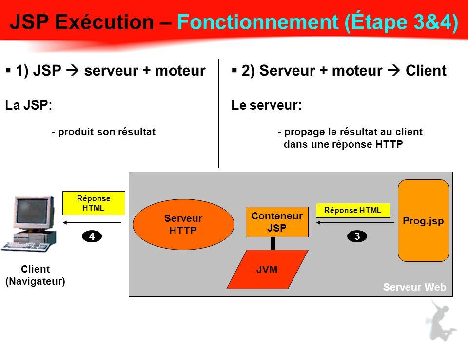 JSP Exécution – Fonctionnement (Étape 3&4) 1) JSP serveur + moteur La JSP: - produit son résultat 2) Serveur + moteur Client Le serveur: - propage le résultat au client dans une réponse HTTP Serveur HTTP JVM Conteneur JSP Prog.jsp Réponse HTML 3 Serveur Web Client (Navigateur) 4 Réponse HTML