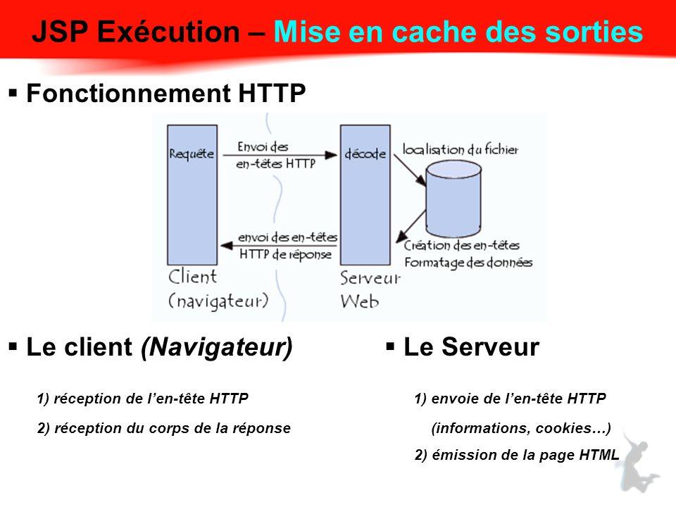 JSP Exécution – Mise en cache des sorties Fonctionnement HTTP Le client (Navigateur) 1) réception de len-tête HTTP 2) réception du corps de la réponse Le Serveur 1) envoie de len-tête HTTP (informations, cookies…) 2) émission de la page HTML