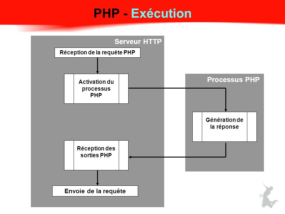 PHP - Exécution Serveur HTTP Envoie de la requête Génération de la réponse Processus PHP Activation du processus PHP Réception de la requête PHP Réception des sorties PHP