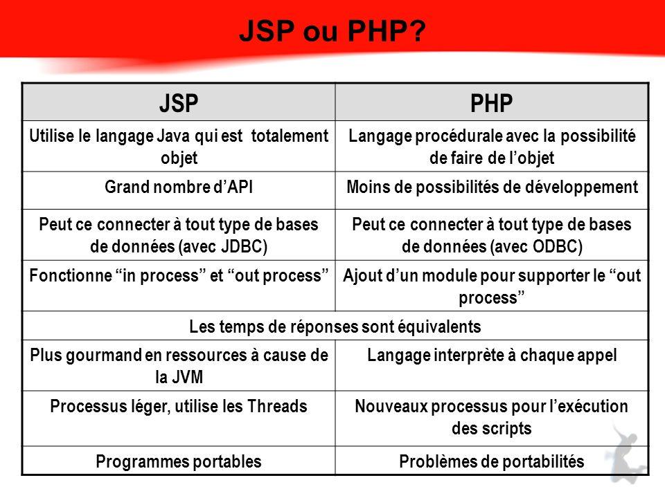 JSP ou PHP.