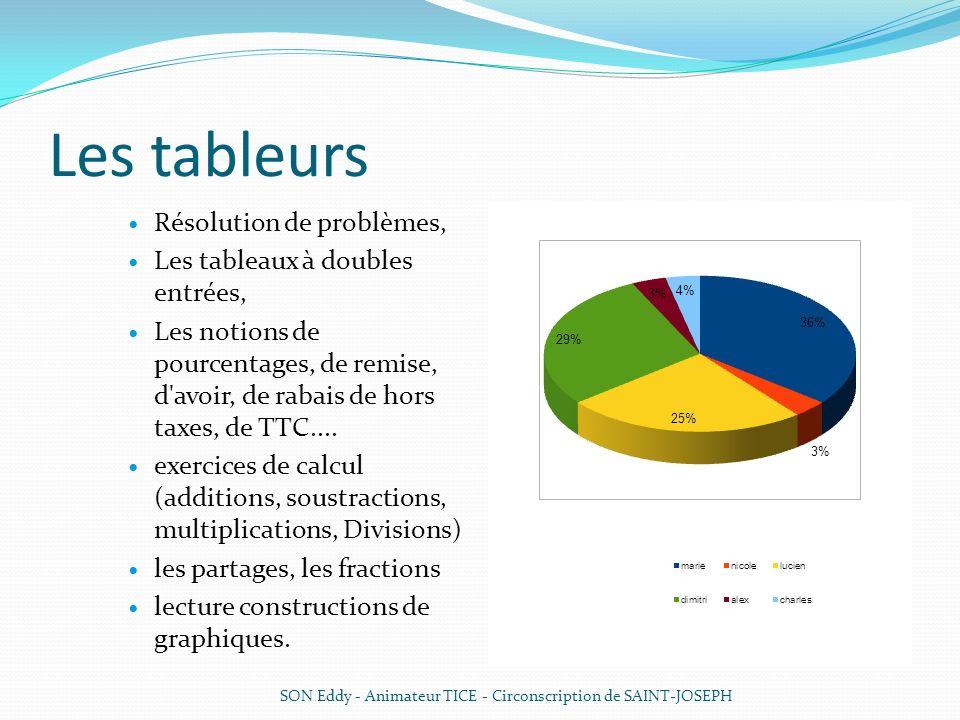 Les tableurs Résolution de problèmes, Les tableaux à doubles entrées, Les notions de pourcentages, de remise, d'avoir, de rabais de hors taxes, de TTC