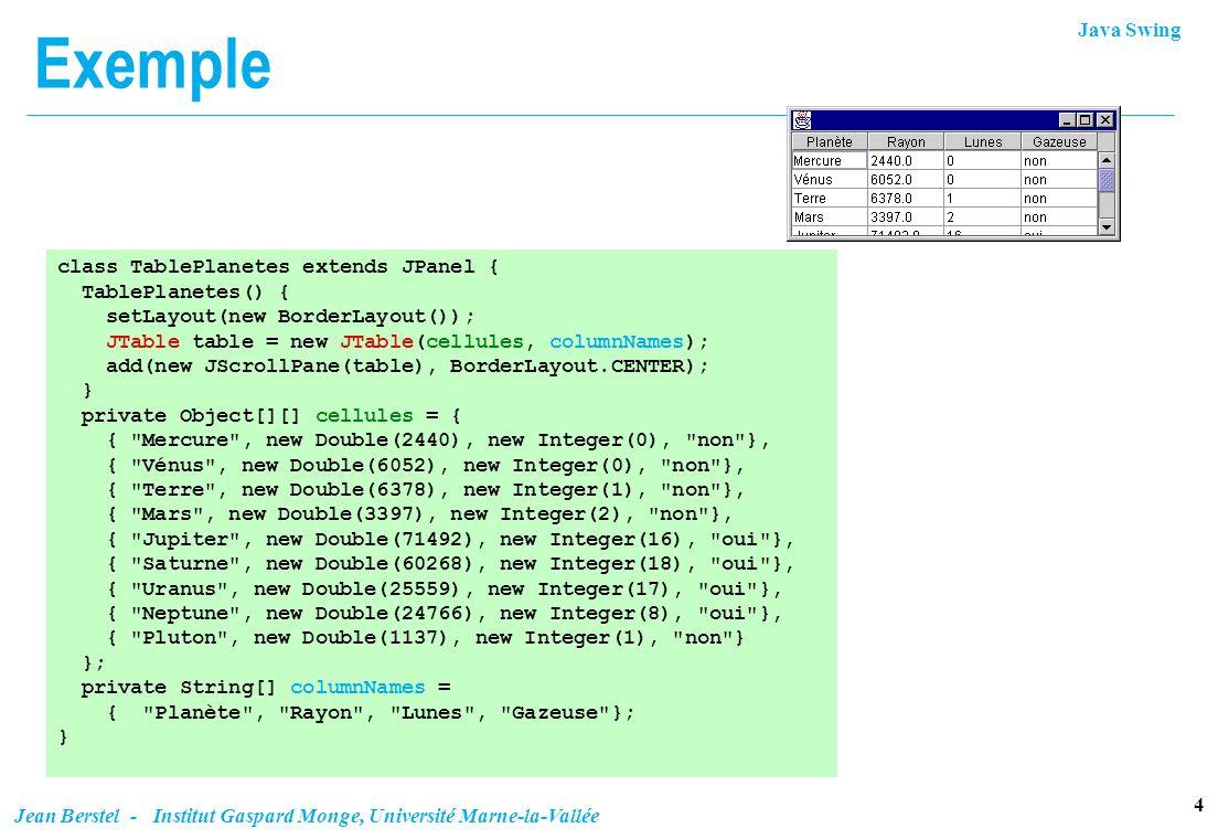 Java Swing 5 Jean Berstel - Institut Gaspard Monge, Université Marne-la-Vallée Modèles de table n Les données sont accessible par un modèle.