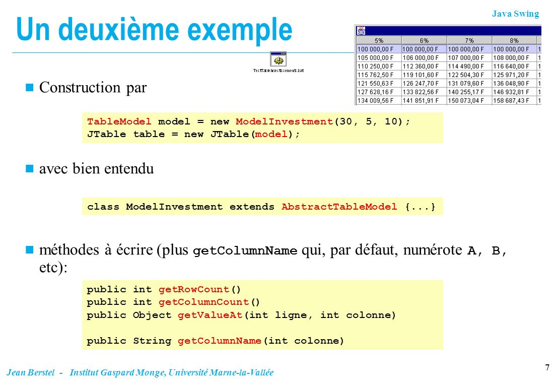 Java Swing 8 Jean Berstel - Institut Gaspard Monge, Université Marne-la-Vallée Détails class ModelInvestment extends AbstractTableModel { private int annees; private int tauxMin; private int tauxMax; private static double depot = 100000.0; ModelInvestment(int annees, int tauxMin, int tauxMax) { this.annees = annees; this.tauxMin = tauxMin; this.tauxMax = tauxMax; } public int getRowCount() { return annees;} public int getColumnCount() { return tauxMax - tauxMin + 1;} public Object getValueAt(int ligne, int colonne) { double taux = (colonne + tauxMin) / 100.0; double depotFinal = depot * Math.pow(1 + taux, ligne); return NumberFormat.getCurrencyInstance().format(depotFinal); } public String getColumnName(int colonne) { double taux = (colonne + tauxMin) / 100.0; return NumberFormat.getPercentInstance().format(taux); }