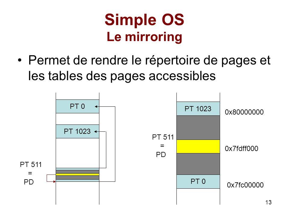 13 PT 0 Simple OS Le mirroring Permet de rendre le répertoire de pages et les tables des pages accessibles PT 0 PT 1023 PT 511 = PD PT 1023 PT 511 = P
