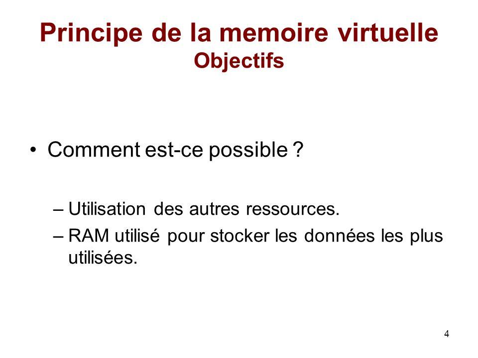 4 Principe de la memoire virtuelle Objectifs Comment est-ce possible ? –Utilisation des autres ressources. –RAM utilisé pour stocker les données les p