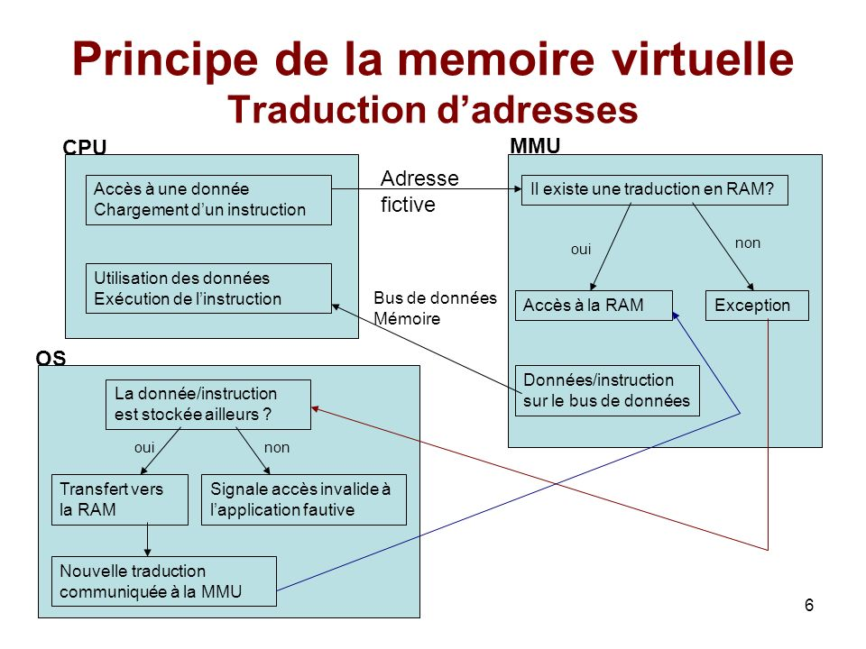 6 Principe de la memoire virtuelle Traduction dadresses CPU MMU Accès à une donnée Chargement dun instruction Utilisation des données Exécution de lin