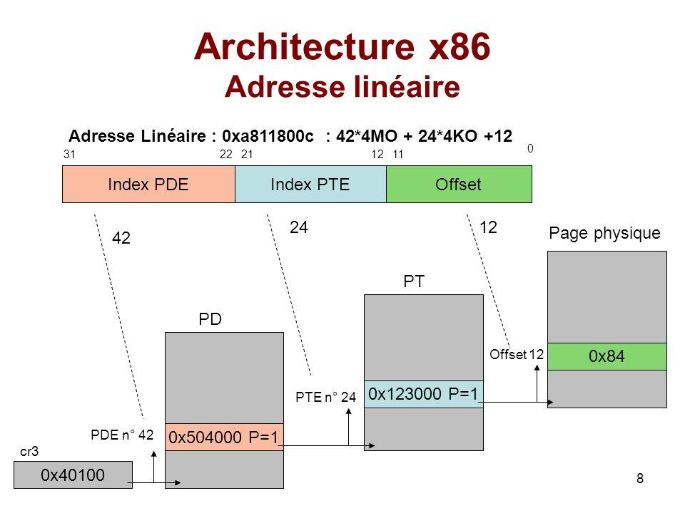 9 Architecture x86 Répertoire et table des pages Tableau de 4ko 1024 entrées (PDE & PTE) de 4 octets Structure identique : –Bit 31-12 : adresse en RAM –Bit 2 : 0 si accessible quen mode superviseur –Bit 1 : 0 accessible en lecture seule –Bit 0 : bit « P » indique si présent en mémoire.
