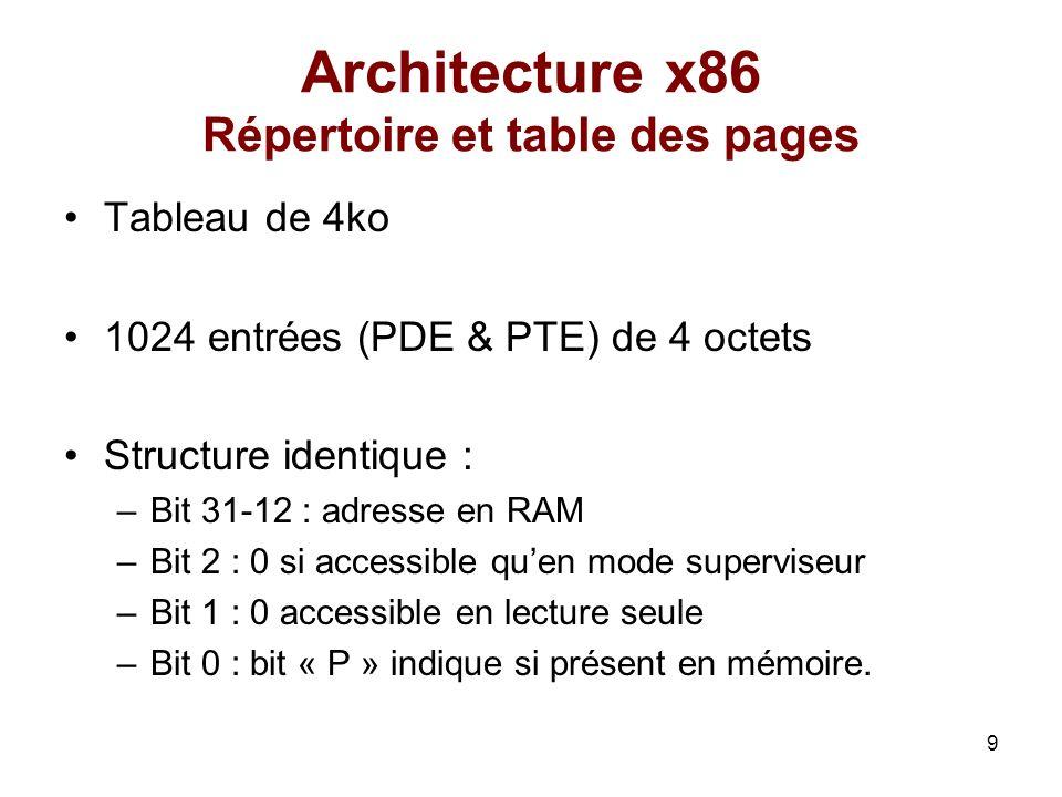 9 Architecture x86 Répertoire et table des pages Tableau de 4ko 1024 entrées (PDE & PTE) de 4 octets Structure identique : –Bit 31-12 : adresse en RAM