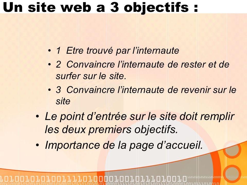 Un site web a 3 objectifs : 1 Etre trouvé par linternaute 2 Convaincre linternaute de rester et de surfer sur le site.