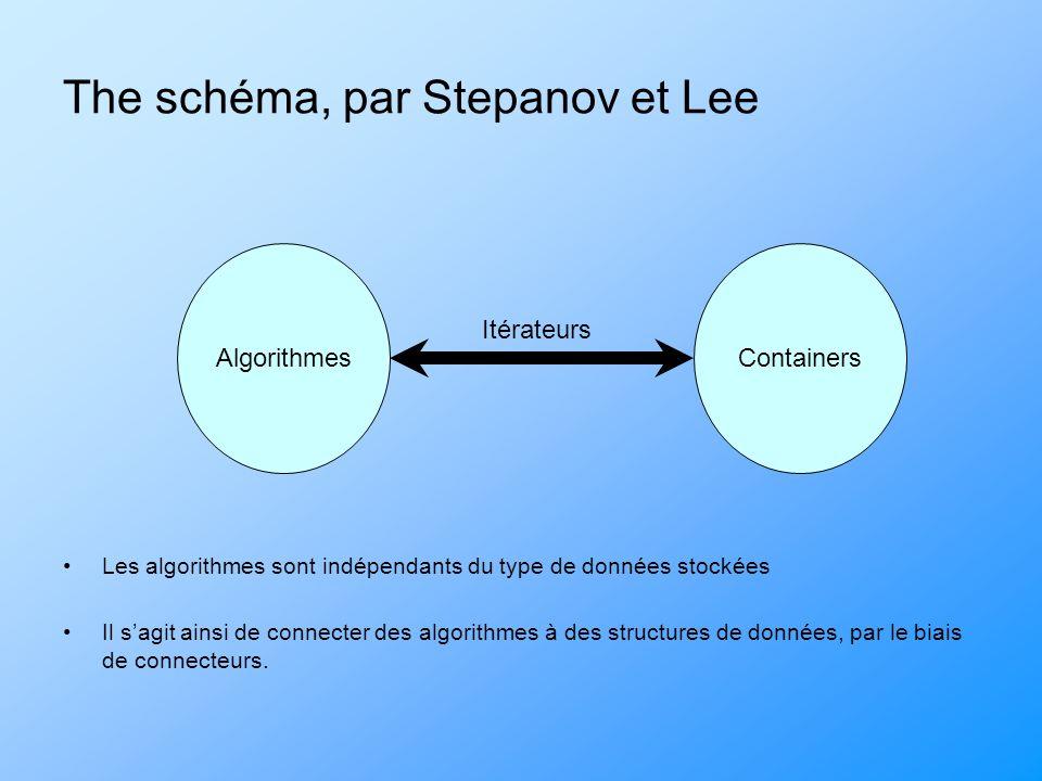 The schéma, par Stepanov et Lee Les algorithmes sont indépendants du type de données stockées Il sagit ainsi de connecter des algorithmes à des structures de données, par le biais de connecteurs.