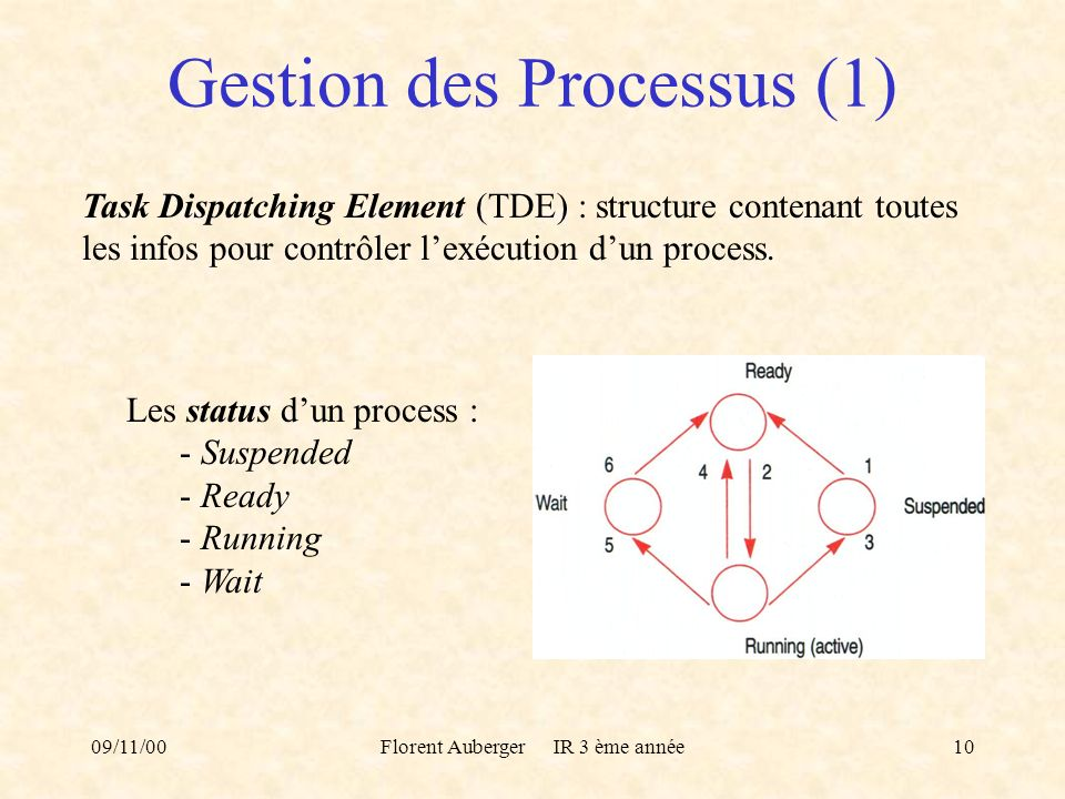 09/11/00Florent Auberger IR 3 ème année10 Gestion des Processus (1) Task Dispatching Element (TDE) : structure contenant toutes les infos pour contrôl