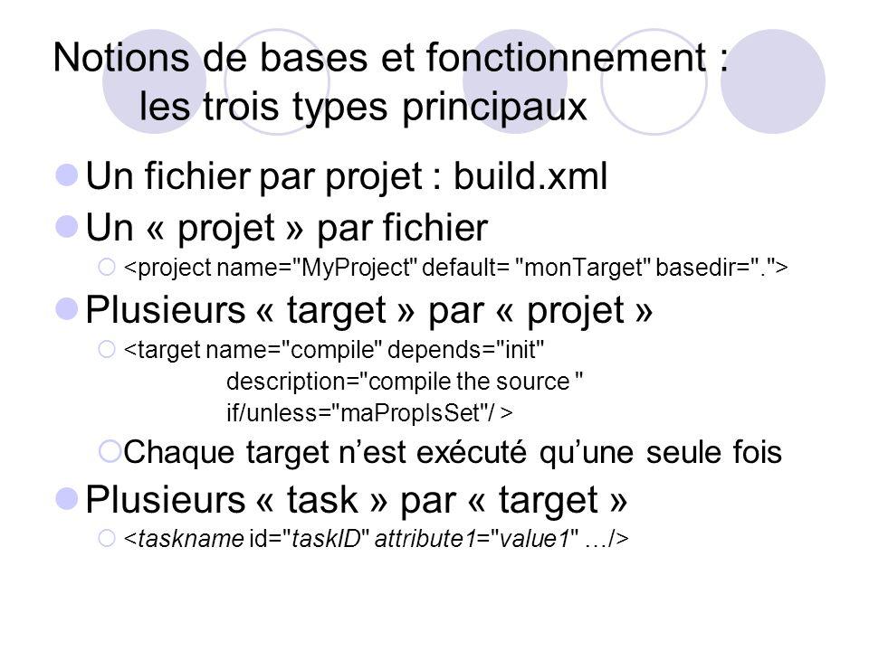Notions de bases et fonctionnement : les trois types principaux Un fichier par projet : build.xml Un « projet » par fichier Plusieurs « target » par « projet » <target name= compile depends= init description= compile the source if/unless= maPropIsSet / > Chaque target nest exécuté quune seule fois Plusieurs « task » par « target »