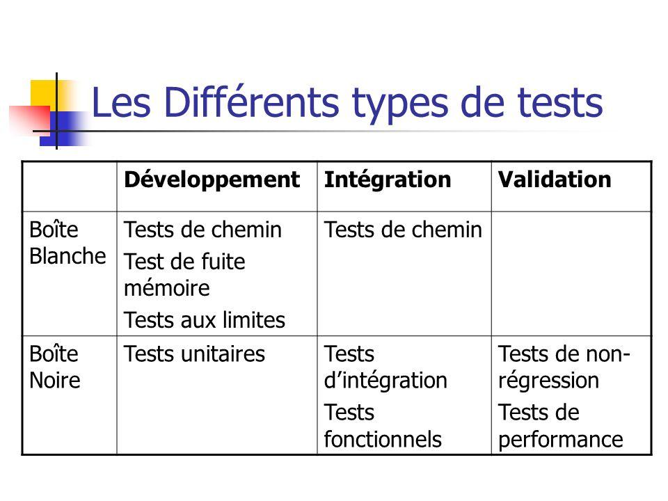 Les Différents types de tests DéveloppementIntégrationValidation Boîte Blanche Tests de chemin Test de fuite mémoire Tests aux limites Tests de chemin