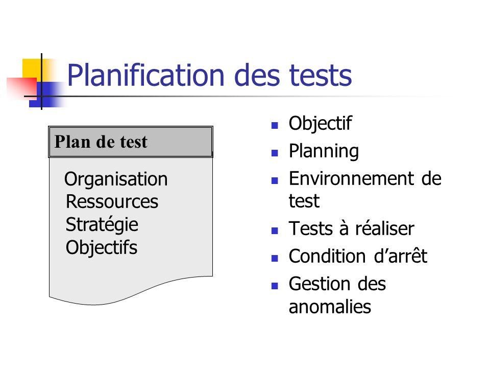 Planification des tests Objectif Planning Environnement de test Tests à réaliser Condition darrêt Gestion des anomalies Organisation Ressources Straté