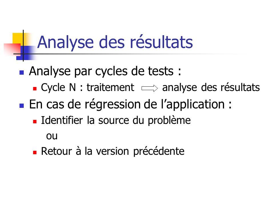 Analyse des résultats Analyse par cycles de tests : Cycle N : traitement analyse des résultats En cas de régression de lapplication : Identifier la so