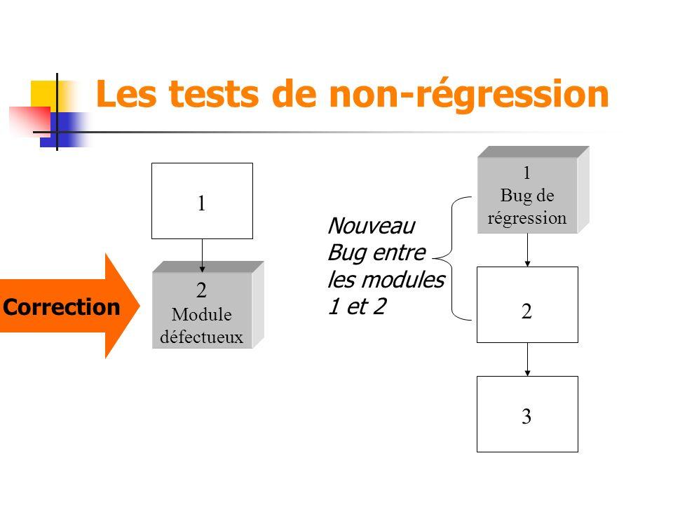 Les tests de non-régression 2 Module défectueux 1 Correction 2 1 Bug de régression 3 Nouveau Bug entre les modules 1 et 2