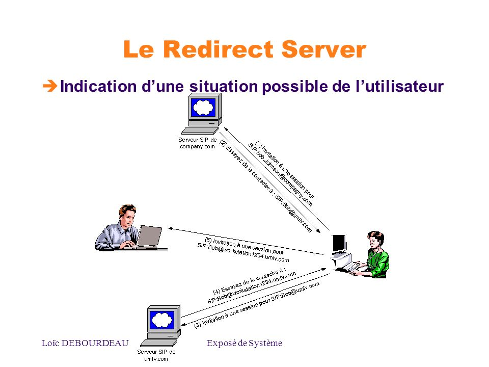 Loïc DEBOURDEAUExposé de Système Le Redirect Server Indication dune situation possible de lutilisateur