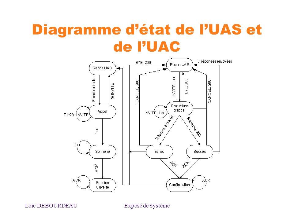 Loïc DEBOURDEAUExposé de Système Diagramme détat de lUAS et de lUAC