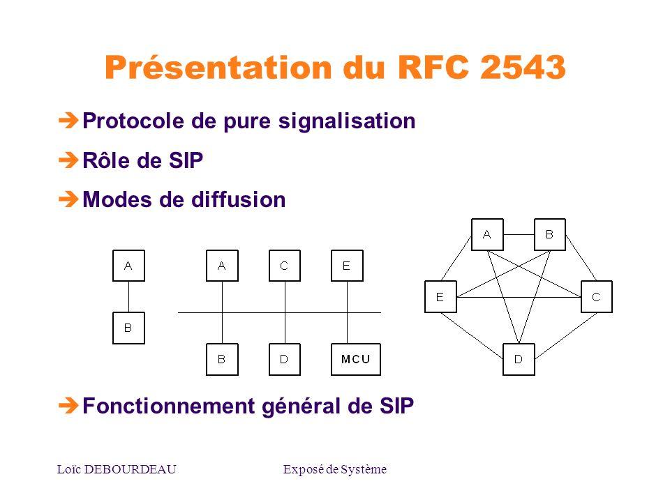 Loïc DEBOURDEAUExposé de Système Présentation du RFC 2543 Protocole de pure signalisation Rôle de SIP Modes de diffusion Fonctionnement général de SIP