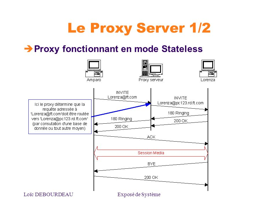 Loïc DEBOURDEAUExposé de Système Le Proxy Server 1/2 Proxy fonctionnant en mode Stateless